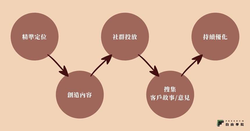 建立品牌五步驟流程 - Freedum自由學院